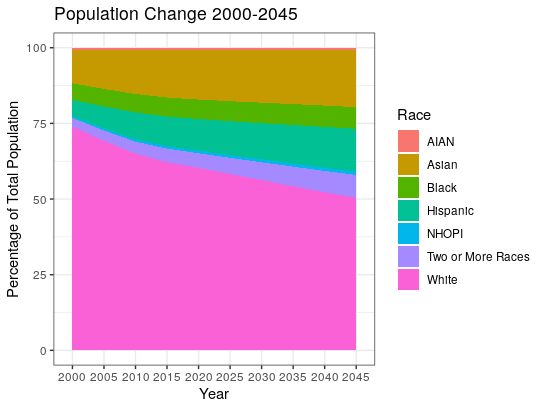 Change in population is shown using a stacked ribbon chart. While in 2000 the white population was nearly 75% we estimate that by 2045 it will be just below 50%.